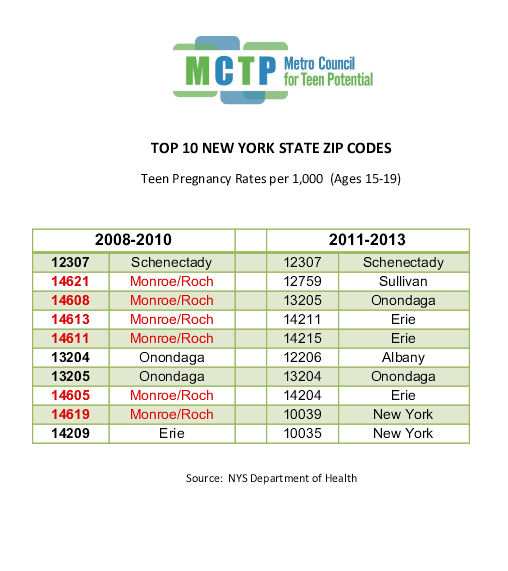 TOP 10 NYS ZIP CODES teen preg 2008-13